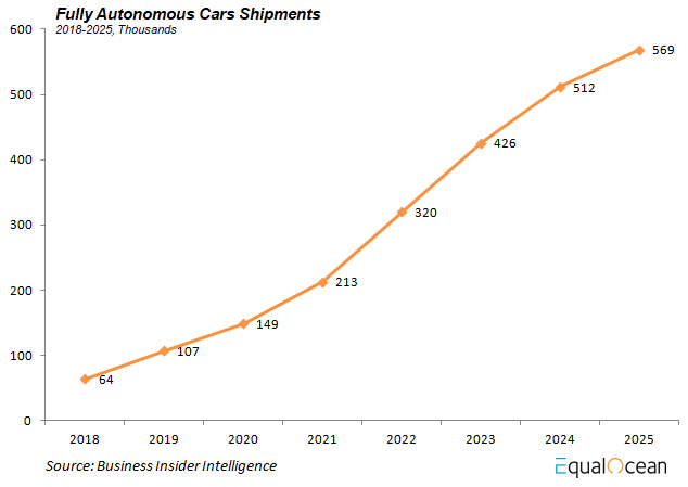 Fully Autonomous Cars Shipments 2018-2025