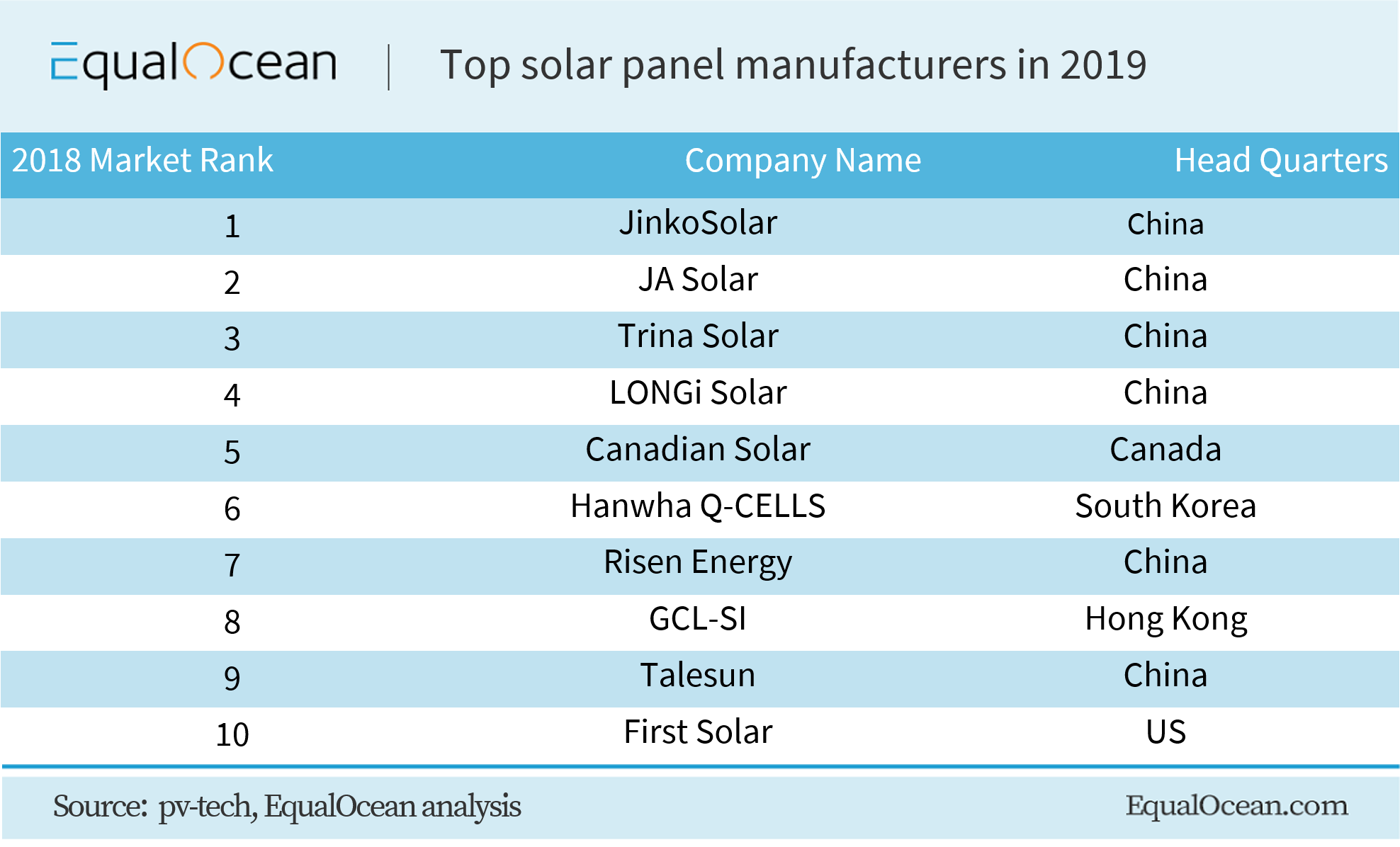 Where are solar panels made