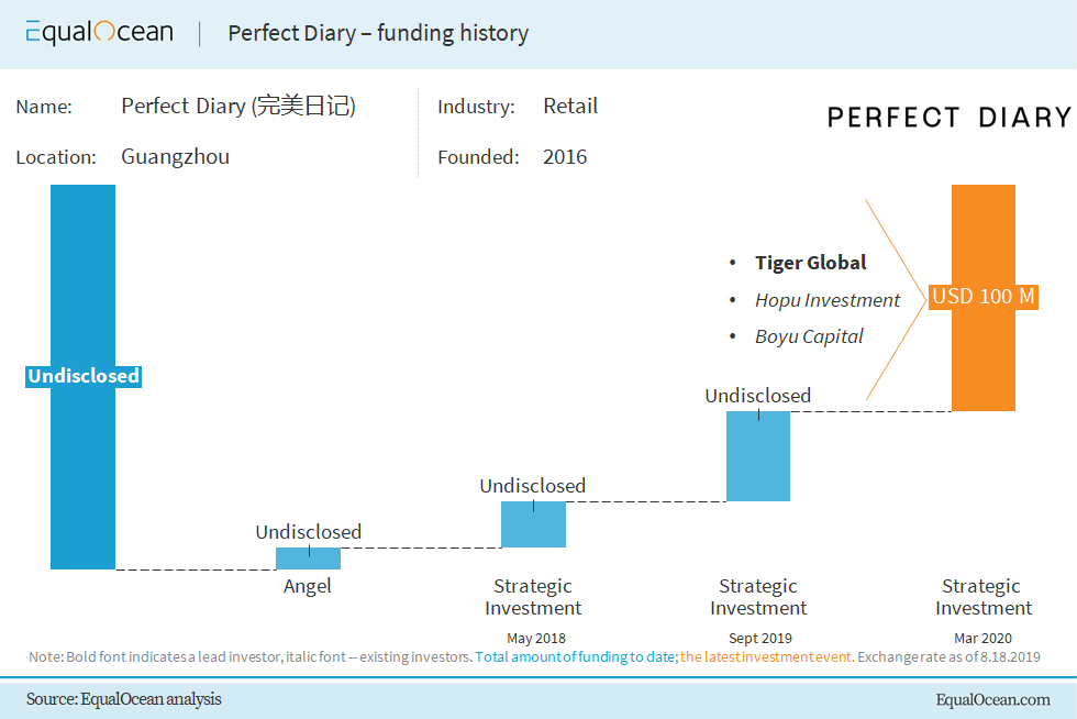 Perfect Diary Financing