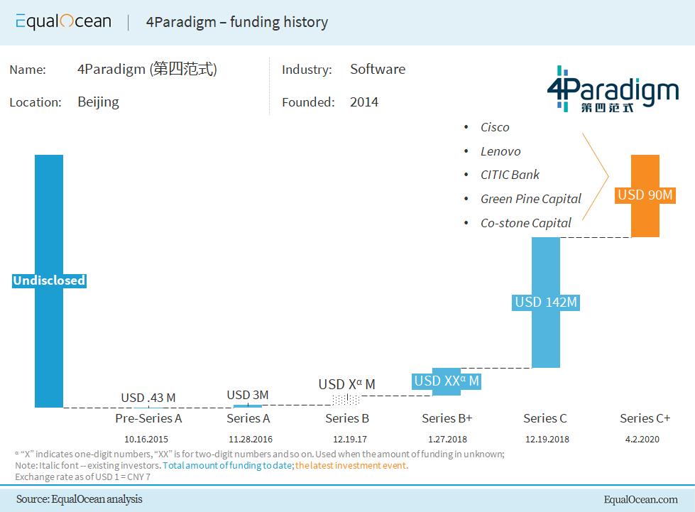 4Paradigm Financing