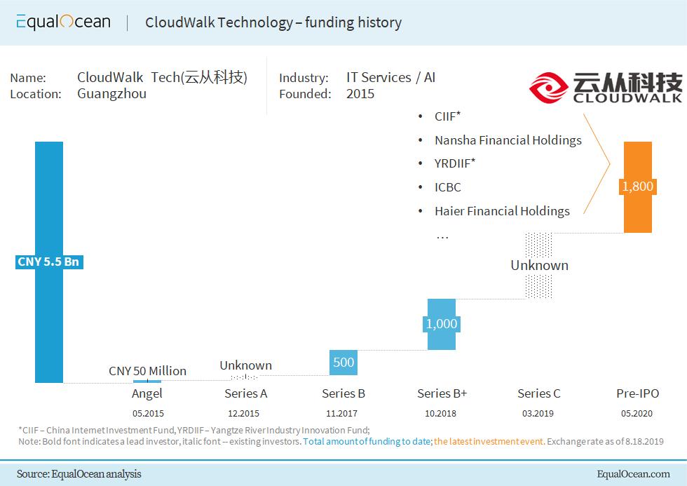 CloudWalk financing history