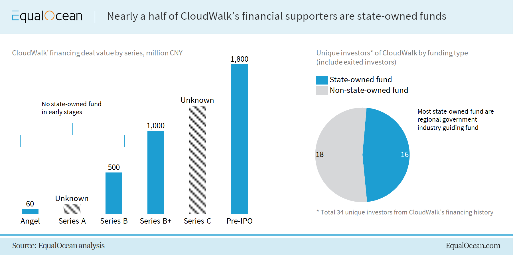 CloudWalk financing history