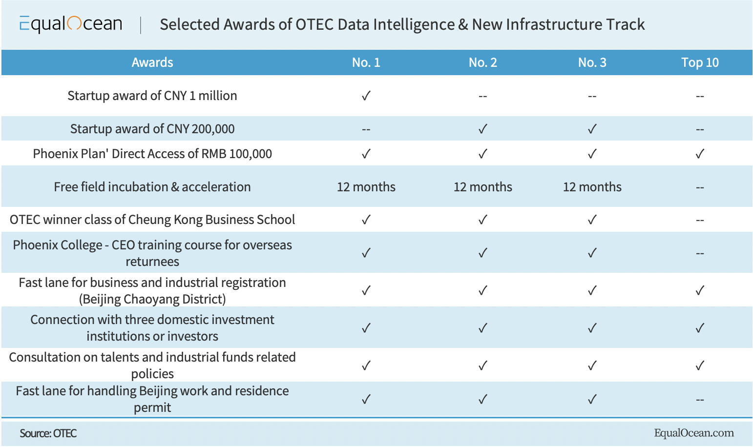 OTEC Awards